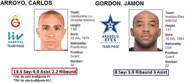 Carlos Arroyo (Galatasaray Liv Hospital) vs. Jamon Gordon (Anadolu Efes)