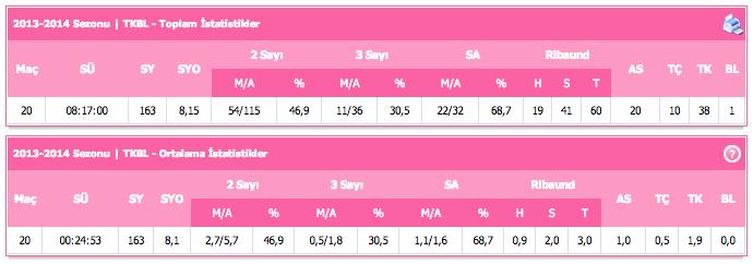 Deniz Çolakoğlu 2013 2014 Sezonu İstatistikleri